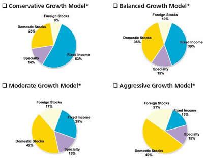 Model Portfolio Pie Charts